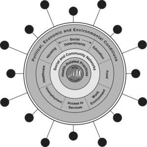 Adaptación de Bambra et al. del modelo de Dahlguen y Whitehead y la idea de sindemia de Singer