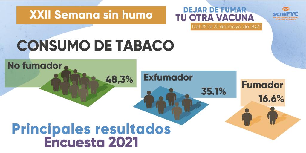 Encuesta Semana Sin Humo 2021: Espacios Sin Humo.