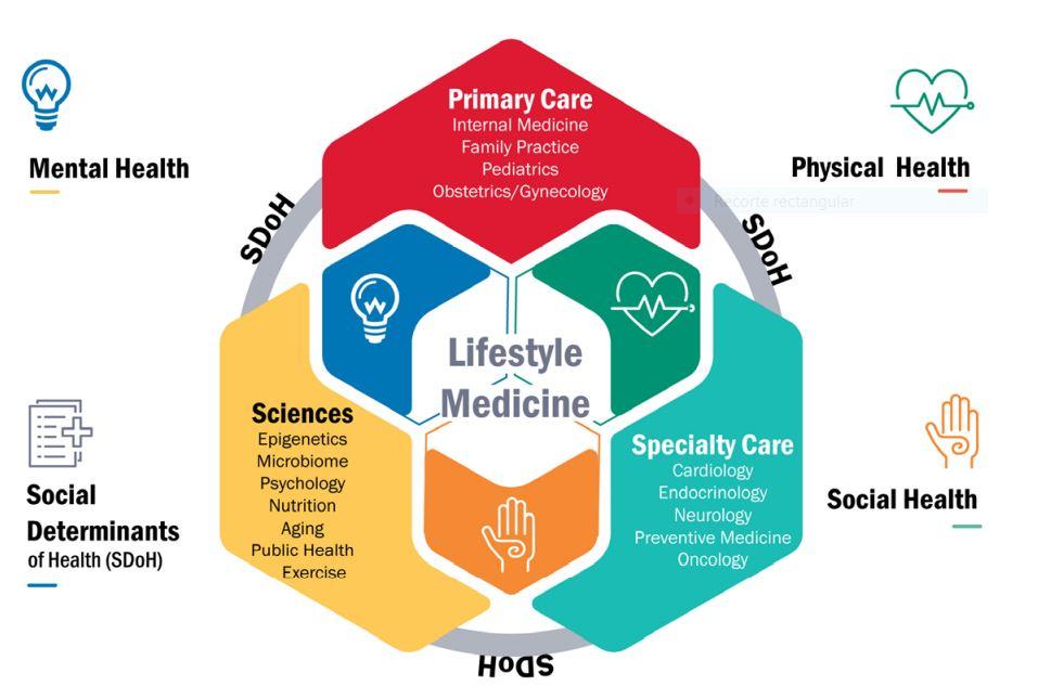 Medicina en estilos de vida
